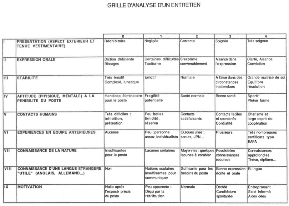1 6 3 la synth se de l 39 entretien comment recruter des - Grille d evaluation pour recrutement ...