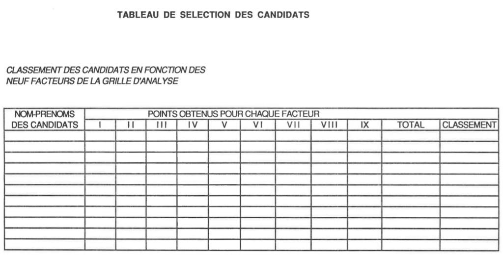 1 6 3 la synth se de l 39 entretien comment recruter des - Grille evaluation entretien embauche ...